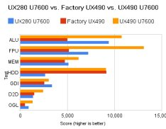 Fastest Vaio UX490 In The World?