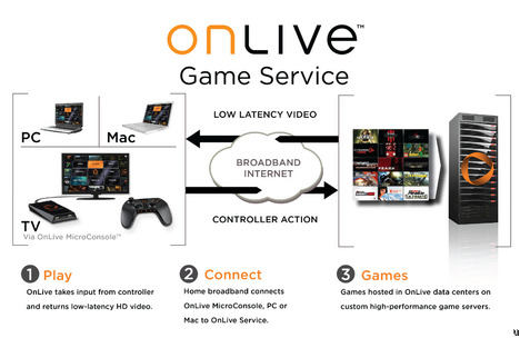 OnLive Promises to Deliver Cloud Gaming
