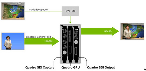 NVIDIA Quadro Digital Video Pipeline
