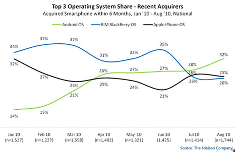 Android most popular mobile OS in the past half year