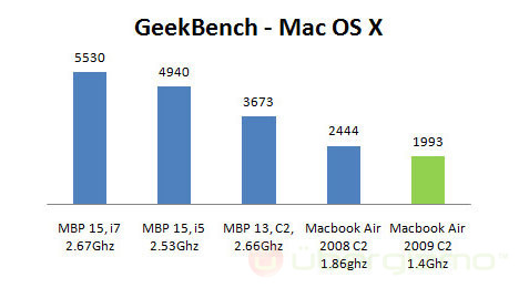 Test MacBook Air