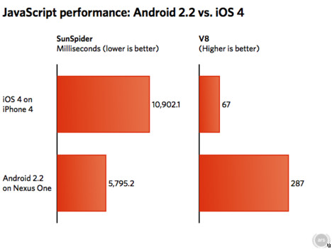 iOS4 vs Android 2.2 on JavaScript's terms