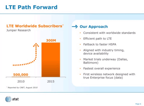 AT&T To Launch LTE Network By 20111